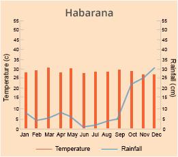 Habarana